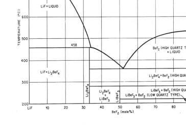 Réacteurs de thorium en cinq minutes